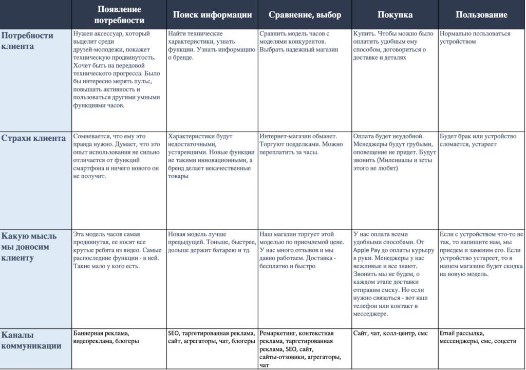 Скриншот таблицы с путем клиента